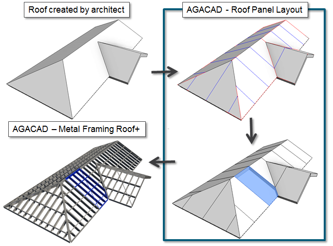 Metal Framing Roof AGACAD TOOLS4BIM