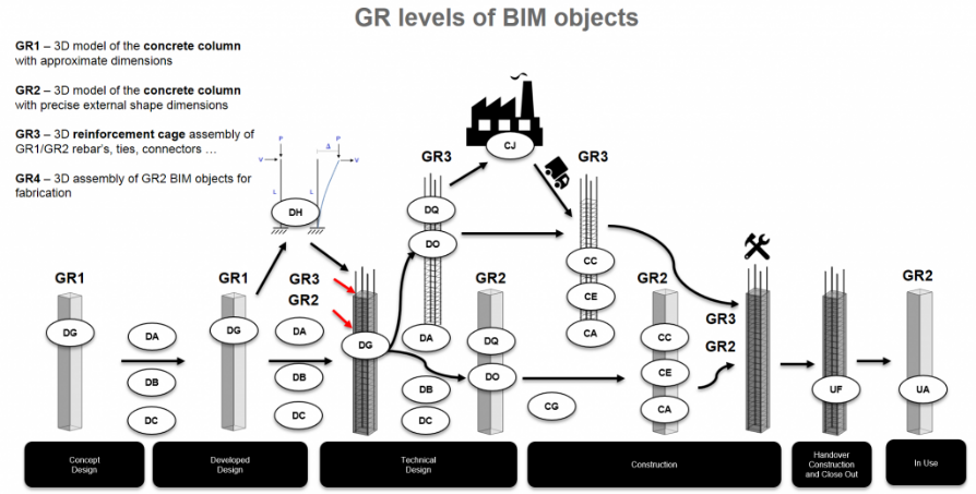 GR Levels of BIM object