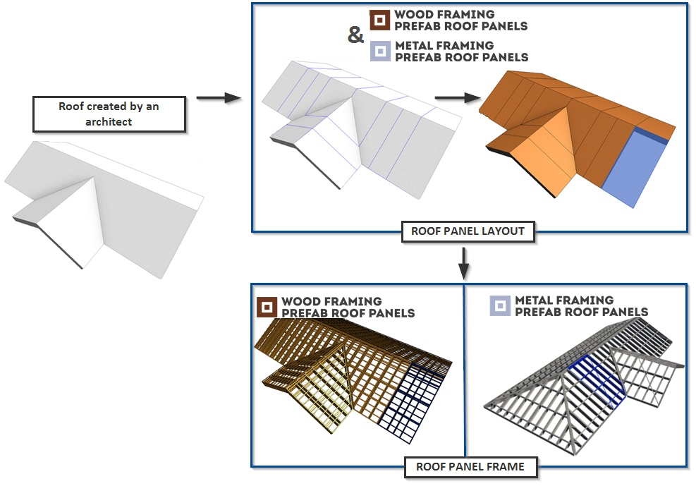 WEBINAR: Prefabricated Timber/Steel Roof Panelling and Framing in ...