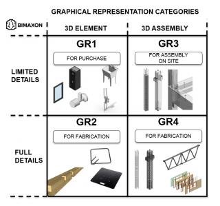 GR categories