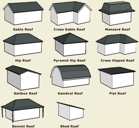 Roof boundary definition and construction settings in for Types of houses with pictures and definition