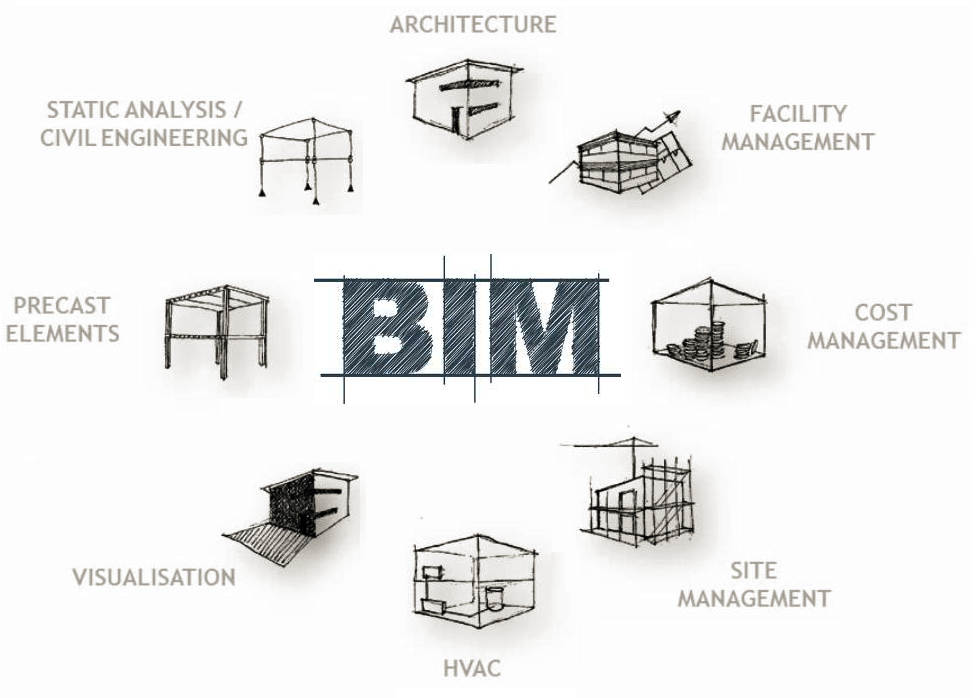 From Bim To Building How To Get Maximum Utility From The